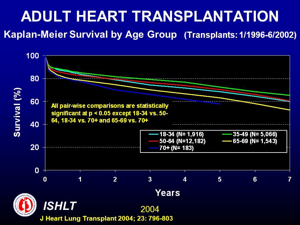 2004 ISHLT J Heart Lung Transplant 2004; 23: 796-803 ADULT HEART TRANSPLANTATION Kaplan-Meier Survival by Age Group (Transplants: 1/1996-6/2002)