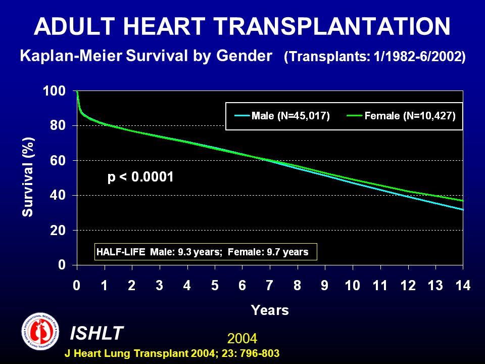2004 ISHLT J Heart Lung Transplant 2004; 23: 796-803 ADULT HEART TRANSPLANTATION Kaplan-Meier Survival by Gender (Transplants: 1/1982-6/2002)