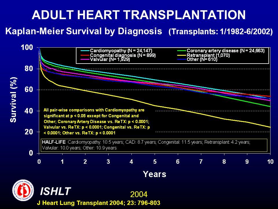 2004 ISHLT J Heart Lung Transplant 2004; 23: 796-803 ADULT HEART TRANSPLANTATION Kaplan-Meier Survival by Diagnosis (Transplants: 1/1982-6/2002)