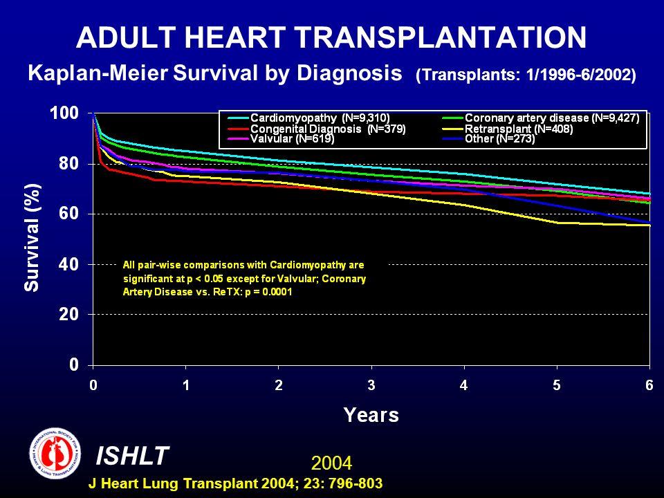 2004 ISHLT J Heart Lung Transplant 2004; 23: 796-803 ADULT HEART TRANSPLANTATION Kaplan-Meier Survival by Diagnosis (Transplants: 1/1996-6/2002)