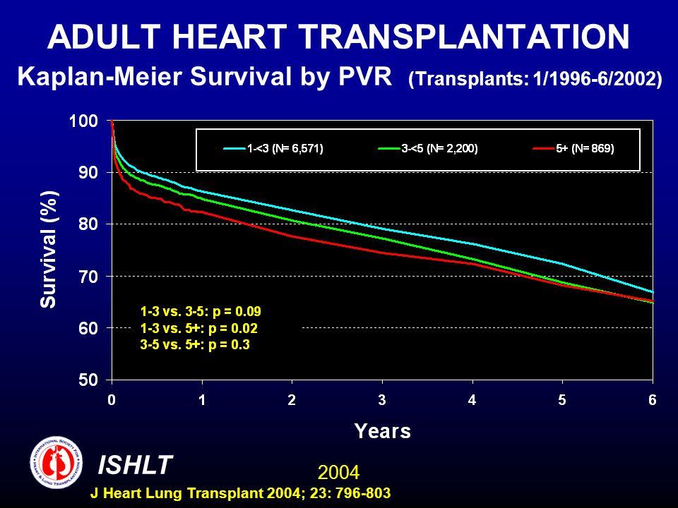 2004 ISHLT J Heart Lung Transplant 2004; 23: 796-803 ADULT HEART TRANSPLANTATION Kaplan-Meier Survival by PVR (Transplants: 1/1996-6/2002)