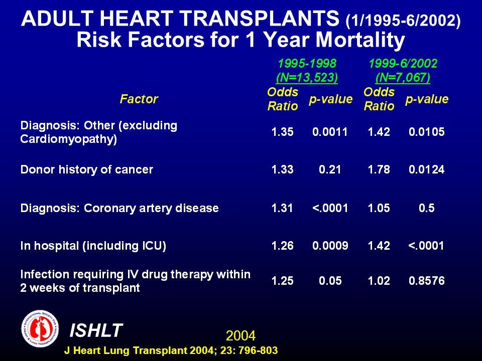2004 ISHLT J Heart Lung Transplant 2004; 23: 796-803 ADULT HEART TRANSPLANTS (1/1995-6/2002) Risk Factors for 1 Year Mortality