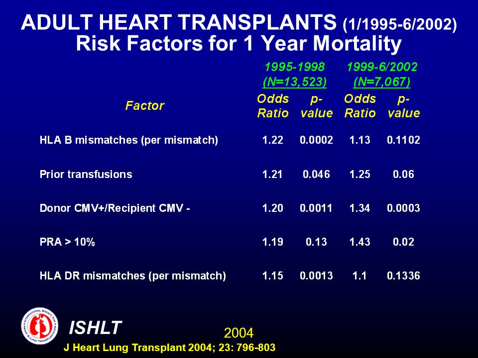 2004 ISHLT J Heart Lung Transplant 2004; 23: 796-803 ADULT HEART TRANSPLANTS (1/1995-6/2002) Risk Factors for 1 Year Mortality