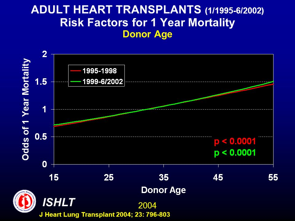 2004 ISHLT J Heart Lung Transplant 2004; 23: 796-803 ADULT HEART TRANSPLANTS (1/1995-6/2002) Risk Factors for 1 Year Mortality Donor Age