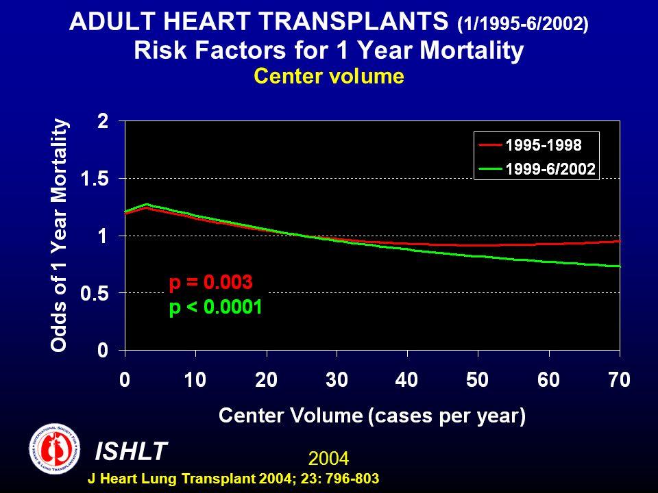 2004 ISHLT J Heart Lung Transplant 2004; 23: 796-803 ADULT HEART TRANSPLANTS (1/1995-6/2002) Risk Factors for 1 Year Mortality Center volume