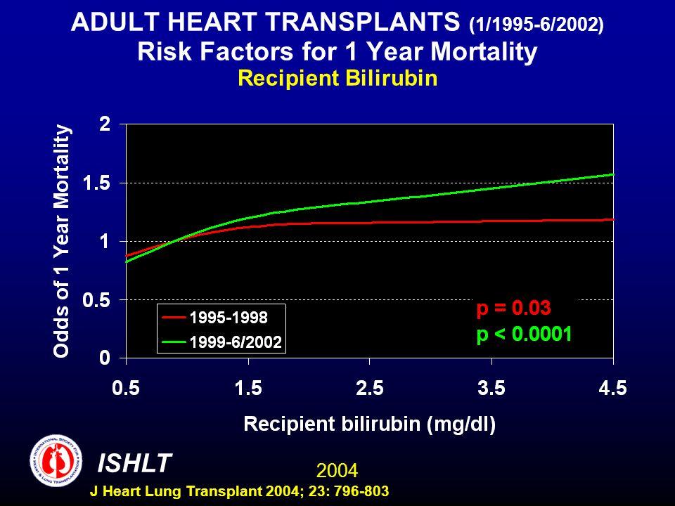2004 ISHLT J Heart Lung Transplant 2004; 23: 796-803 ADULT HEART TRANSPLANTS (1/1995-6/2002) Risk Factors for 1 Year Mortality Recipient Bilirubin
