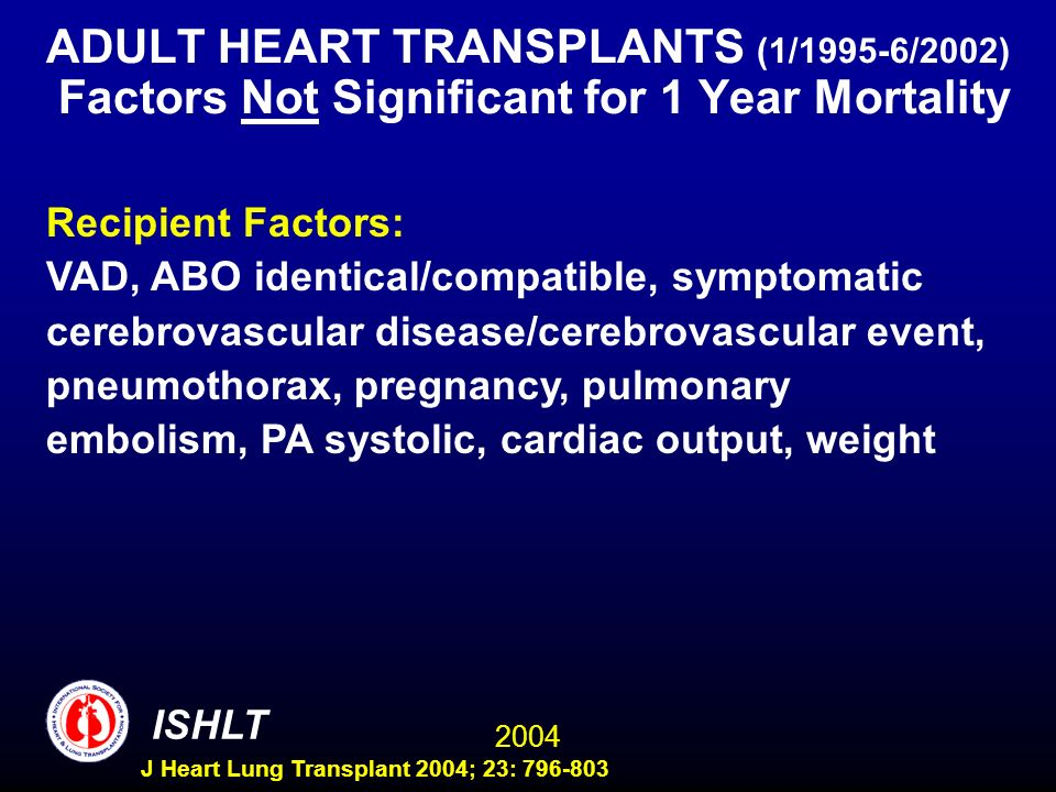 2004 ISHLT J Heart Lung Transplant 2004; 23: 796-803 ADULT HEART TRANSPLANTS (1/1995-6/2002) Factors Not Significant for 1 Year Mortality Recipient Factors: VAD, ABO identical/compatible, symptomatic cerebrovascular disease/cerebrovascular event, pneumothorax, pregnancy, pulmonary embolism, PA systolic, cardiac output, weight