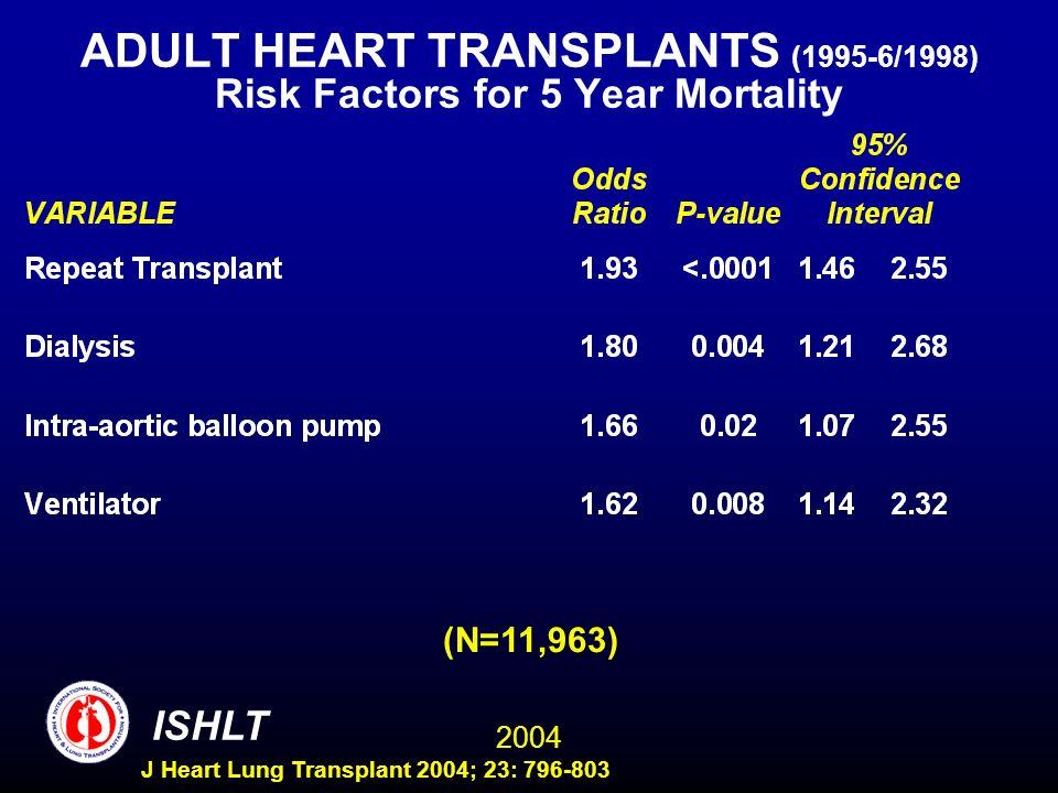 2004 ISHLT J Heart Lung Transplant 2004; 23: 796-803 ADULT HEART TRANSPLANTS (1995-6/1998) Risk Factors for 5 Year Mortality (N=11,963)