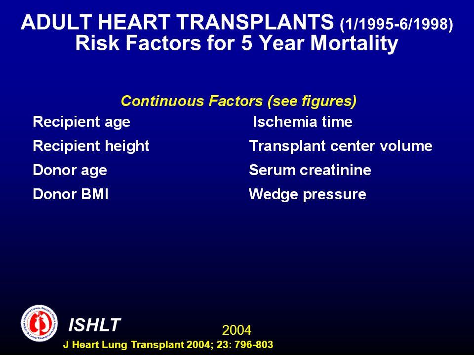 2004 ISHLT J Heart Lung Transplant 2004; 23: 796-803 ADULT HEART TRANSPLANTS (1/1995-6/1998) Risk Factors for 5 Year Mortality Wald Label Chi-Square D