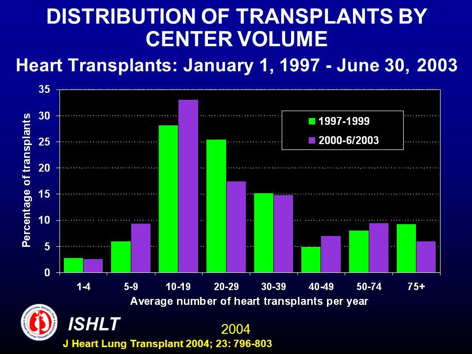 2004 ISHLT J Heart Lung Transplant 2004; 23: 796-803 DISTRIBUTION OF TRANSPLANTS BY CENTER VOLUME Heart Transplants: January 1, 1997 - June 30, 2003