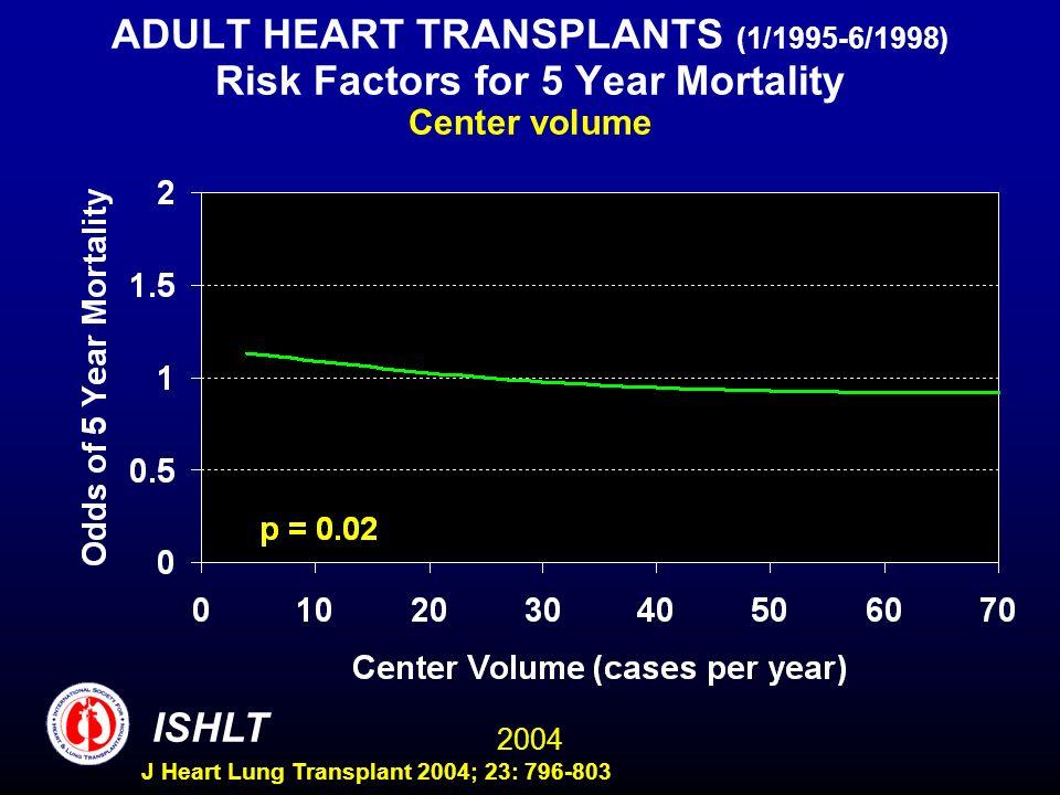 2004 ISHLT J Heart Lung Transplant 2004; 23: 796-803 ADULT HEART TRANSPLANTS (1/1995-6/1998) Risk Factors for 5 Year Mortality Center volume