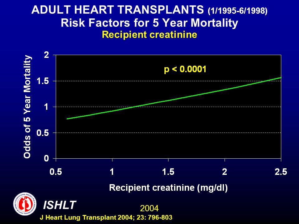 2004 ISHLT J Heart Lung Transplant 2004; 23: 796-803 ADULT HEART TRANSPLANTS (1/1995-6/1998) Risk Factors for 5 Year Mortality Recipient creatinine