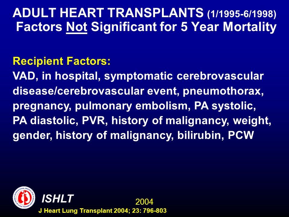 2004 ISHLT J Heart Lung Transplant 2004; 23: 796-803 ADULT HEART TRANSPLANTS (1/1995-6/1998) Factors Not Significant for 5 Year Mortality Recipient Fa