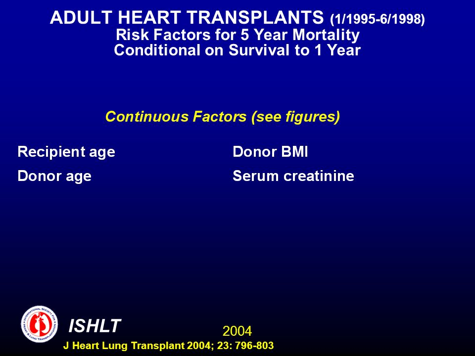 2004 ISHLT J Heart Lung Transplant 2004; 23: 796-803 ADULT HEART TRANSPLANTS (1/1995-6/1998) Risk Factors for 5 Year Mortality Conditional on Survival to 1 Year