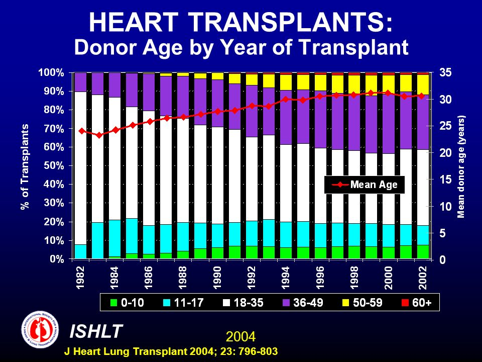 2004 ISHLT J Heart Lung Transplant 2004; 23: 796-803 HEART TRANSPLANTS: Donor Age by Year of Transplant