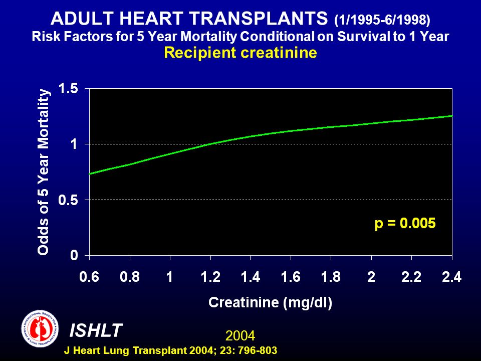 2004 ISHLT J Heart Lung Transplant 2004; 23: 796-803 ADULT HEART TRANSPLANTS (1/1995-6/1998) Risk Factors for 5 Year Mortality Conditional on Survival to 1 Year Recipient creatinine