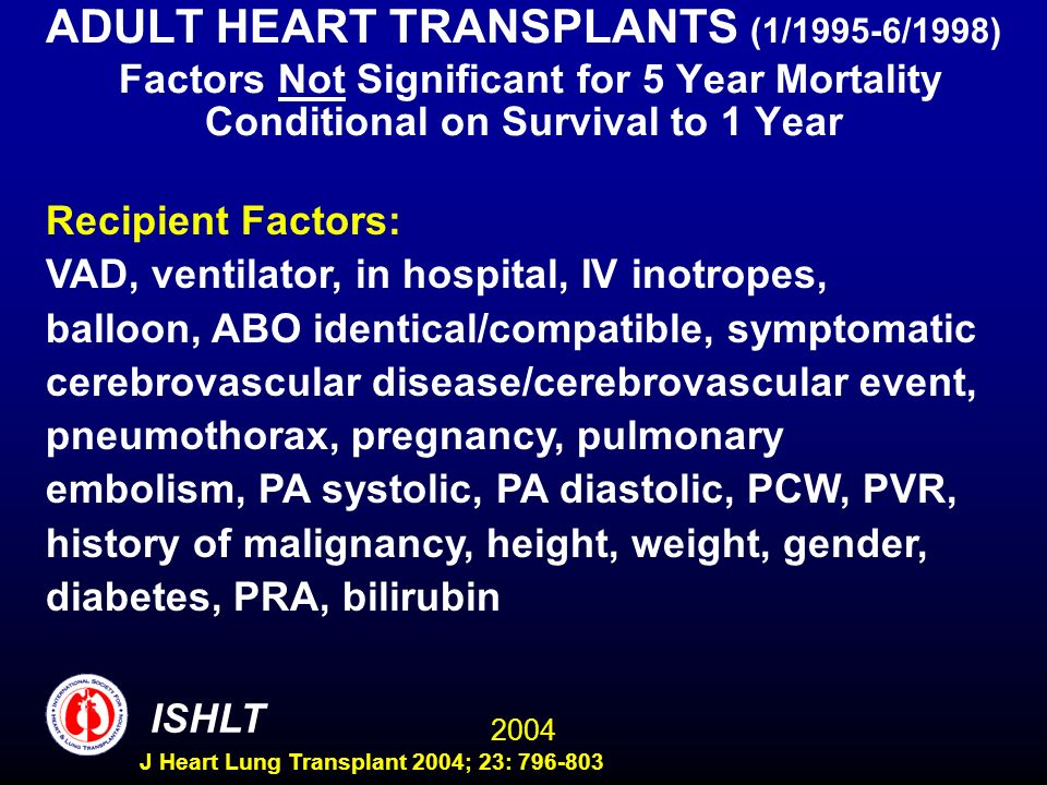 2004 ISHLT J Heart Lung Transplant 2004; 23: 796-803 ADULT HEART TRANSPLANTS (1/1995-6/1998) Factors Not Significant for 5 Year Mortality Conditional