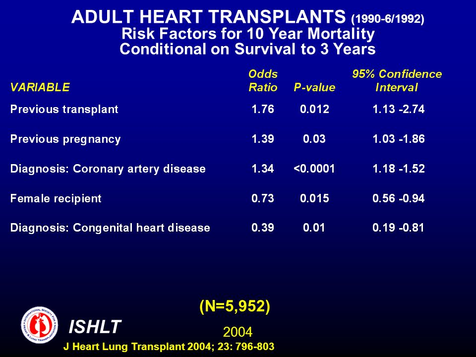 2004 ISHLT J Heart Lung Transplant 2004; 23: 796-803 ADULT HEART TRANSPLANTS (1990-6/1992) Risk Factors for 10 Year Mortality Conditional on Survival