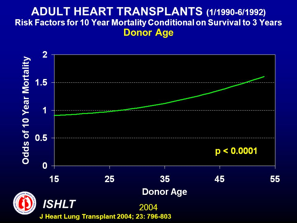 2004 ISHLT J Heart Lung Transplant 2004; 23: 796-803 ADULT HEART TRANSPLANTS (1/1990-6/1992) Risk Factors for 10 Year Mortality Conditional on Surviva