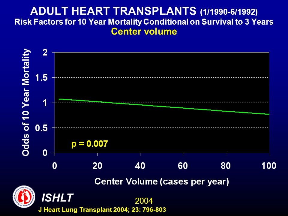 2004 ISHLT J Heart Lung Transplant 2004; 23: 796-803 ADULT HEART TRANSPLANTS (1/1990-6/1992) Risk Factors for 10 Year Mortality Conditional on Survival to 3 Years Center volume