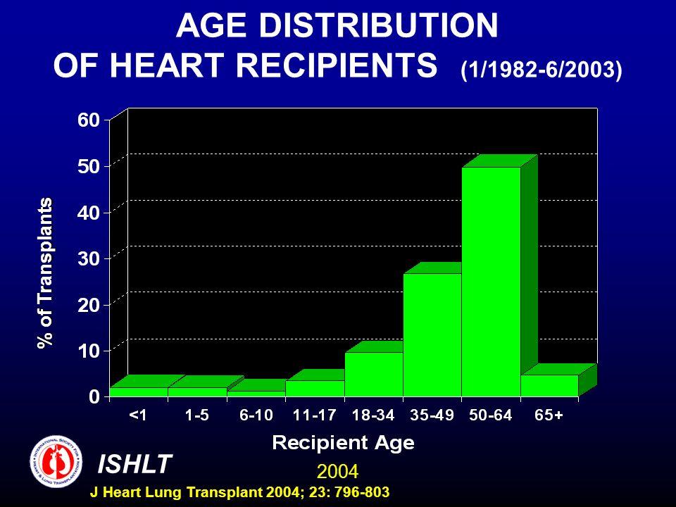 2004 ISHLT J Heart Lung Transplant 2004; 23: 796-803 AGE DISTRIBUTION OF HEART RECIPIENTS (1/1982-6/2003) % of Trnsplants % of Transplants