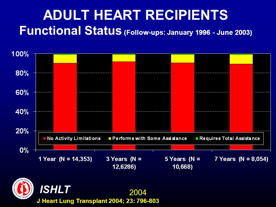 2004 ISHLT J Heart Lung Transplant 2004; 23: 796-803 ADULT HEART RECIPIENTS Functional Status (Follow-ups: January 1996 - June 2003)