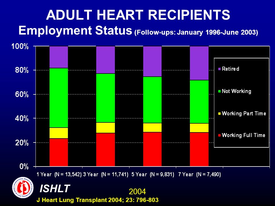 2004 ISHLT J Heart Lung Transplant 2004; 23: 796-803 ADULT HEART RECIPIENTS Employment Status (Follow-ups: January 1996-June 2003)