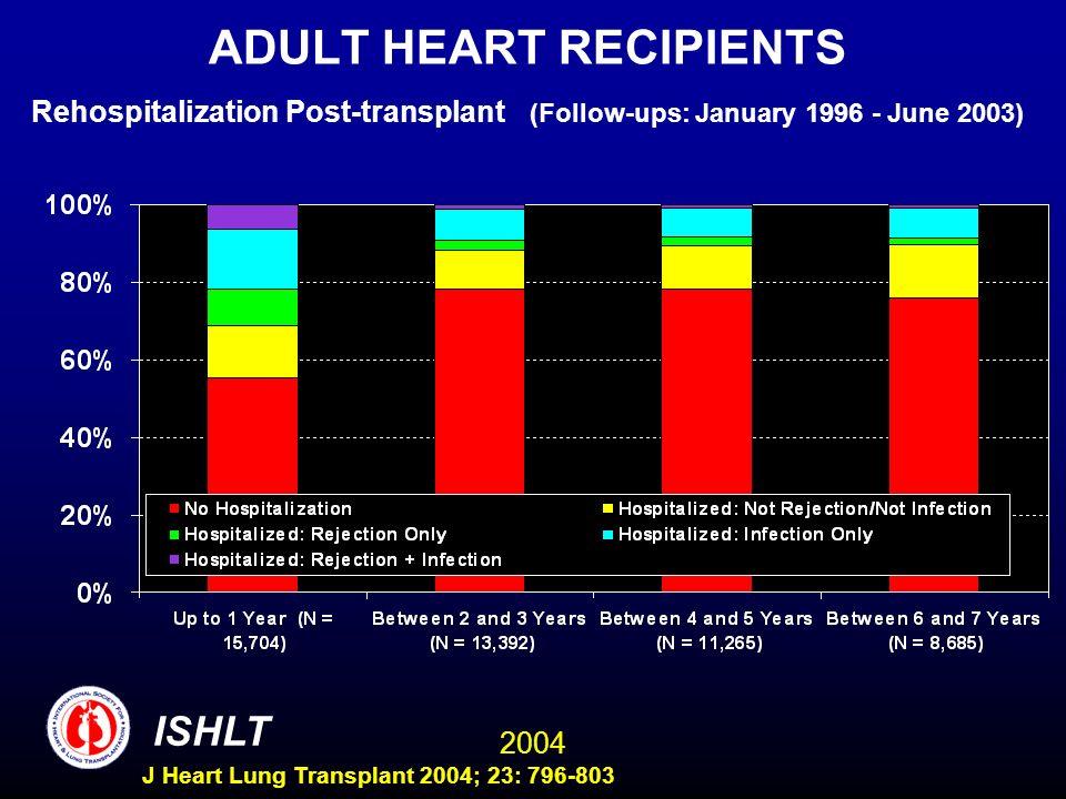 2004 ISHLT J Heart Lung Transplant 2004; 23: 796-803 ADULT HEART RECIPIENTS Rehospitalization Post-transplant (Follow-ups: January 1996 - June 2003)