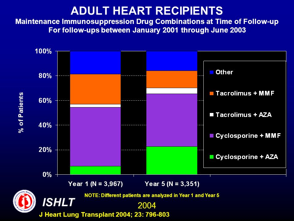 2004 ISHLT J Heart Lung Transplant 2004; 23: 796-803 ADULT HEART RECIPIENTS Maintenance Immunosuppression Drug Combinations at Time of Follow-up For f
