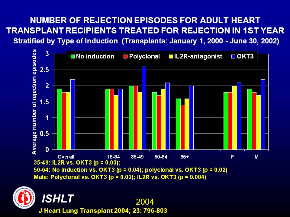 2004 ISHLT J Heart Lung Transplant 2004; 23: 796-803 NUMBER OF REJECTION EPISODES FOR ADULT HEART TRANSPLANT RECIPIENTS TREATED FOR REJECTION IN 1ST YEAR Stratified by Type of Induction (Transplants: January 1, 2000 - June 30, 2002)