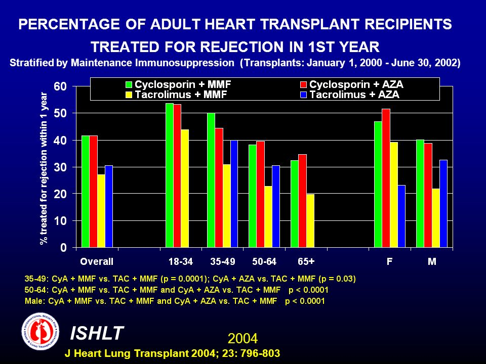2004 ISHLT J Heart Lung Transplant 2004; 23: 796-803 PERCENTAGE OF ADULT HEART TRANSPLANT RECIPIENTS TREATED FOR REJECTION IN 1ST YEAR Stratified by Maintenance Immunosuppression (Transplants: January 1, 2000 - June 30, 2002)