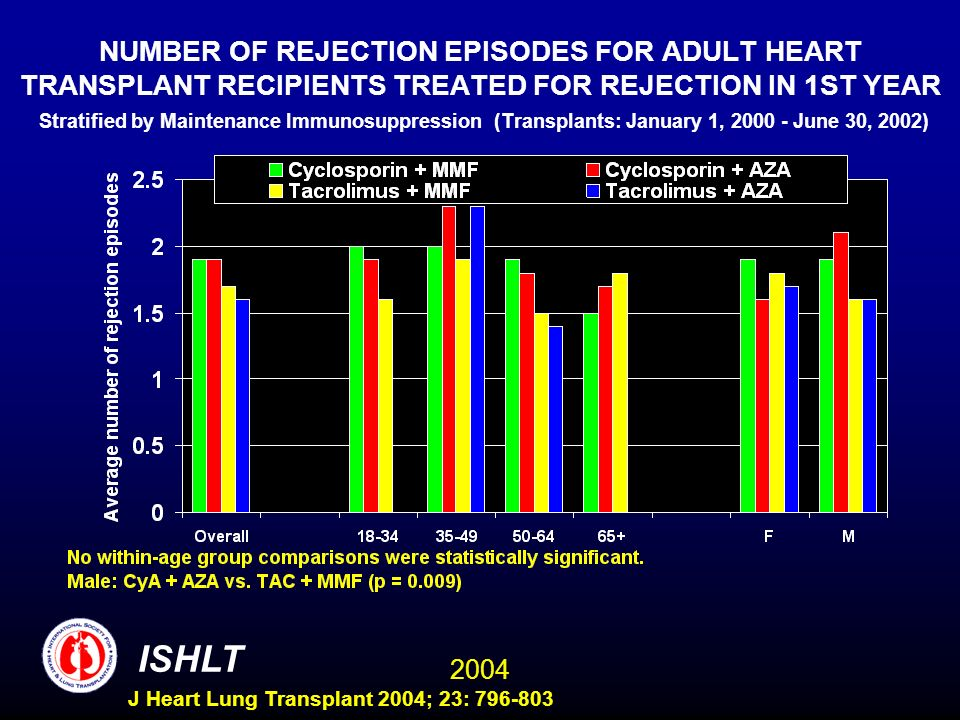 2004 ISHLT J Heart Lung Transplant 2004; 23: 796-803 NUMBER OF REJECTION EPISODES FOR ADULT HEART TRANSPLANT RECIPIENTS TREATED FOR REJECTION IN 1ST YEAR Stratified by Maintenance Immunosuppression (Transplants: January 1, 2000 - June 30, 2002)