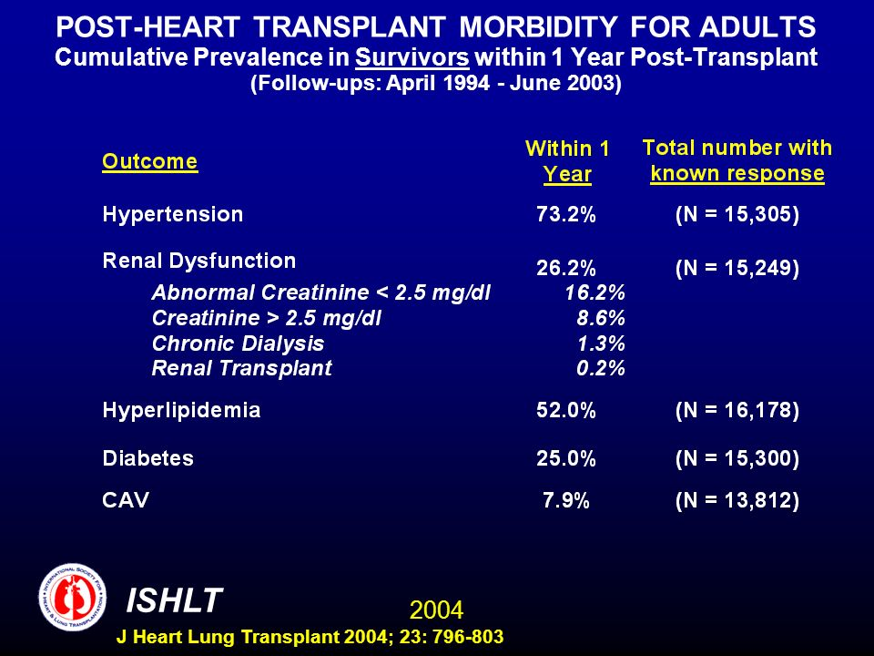 2004 ISHLT J Heart Lung Transplant 2004; 23: 796-803 POST-HEART TRANSPLANT MORBIDITY FOR ADULTS Cumulative Prevalence in Survivors within 1 Year Post-Transplant (Follow-ups: April 1994 - June 2003)
