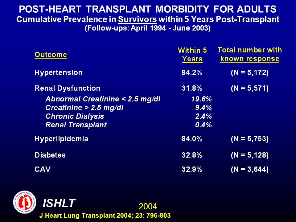 2004 ISHLT J Heart Lung Transplant 2004; 23: 796-803 POST-HEART TRANSPLANT MORBIDITY FOR ADULTS Cumulative Prevalence in Survivors within 5 Years Post