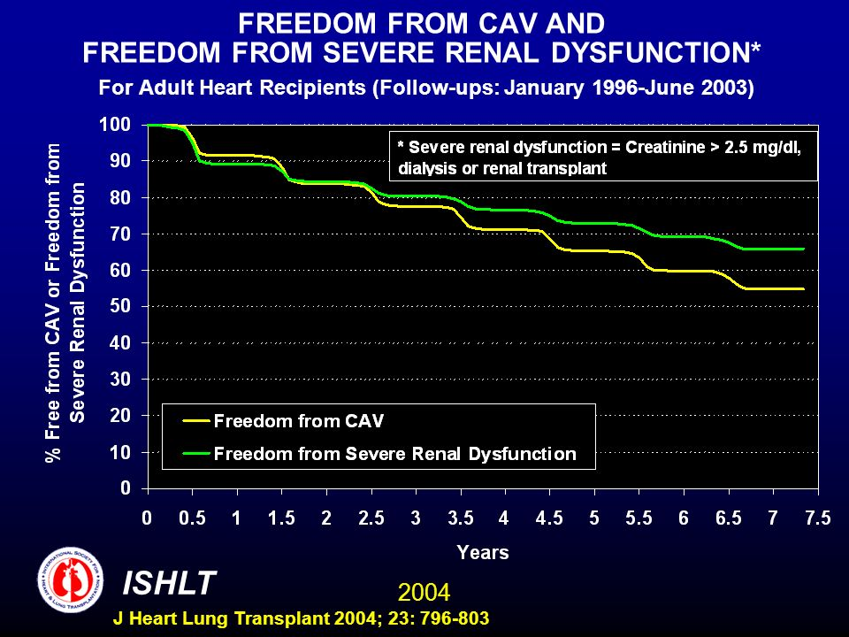 2004 ISHLT J Heart Lung Transplant 2004; 23: 796-803 FREEDOM FROM CAV AND FREEDOM FROM SEVERE RENAL DYSFUNCTION* For Adult Heart Recipients (Follow-ups: January 1996-June 2003)