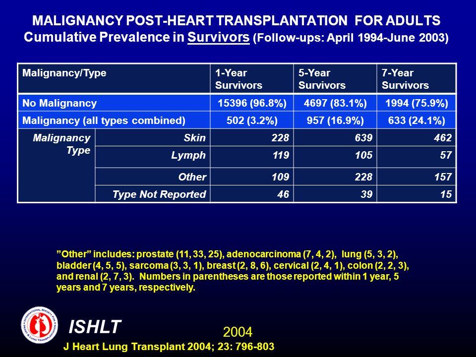 2004 ISHLT J Heart Lung Transplant 2004; 23: 796-803 MALIGNANCY POST-HEART TRANSPLANTATION FOR ADULTS Cumulative Prevalence in Survivors (Follow-ups: