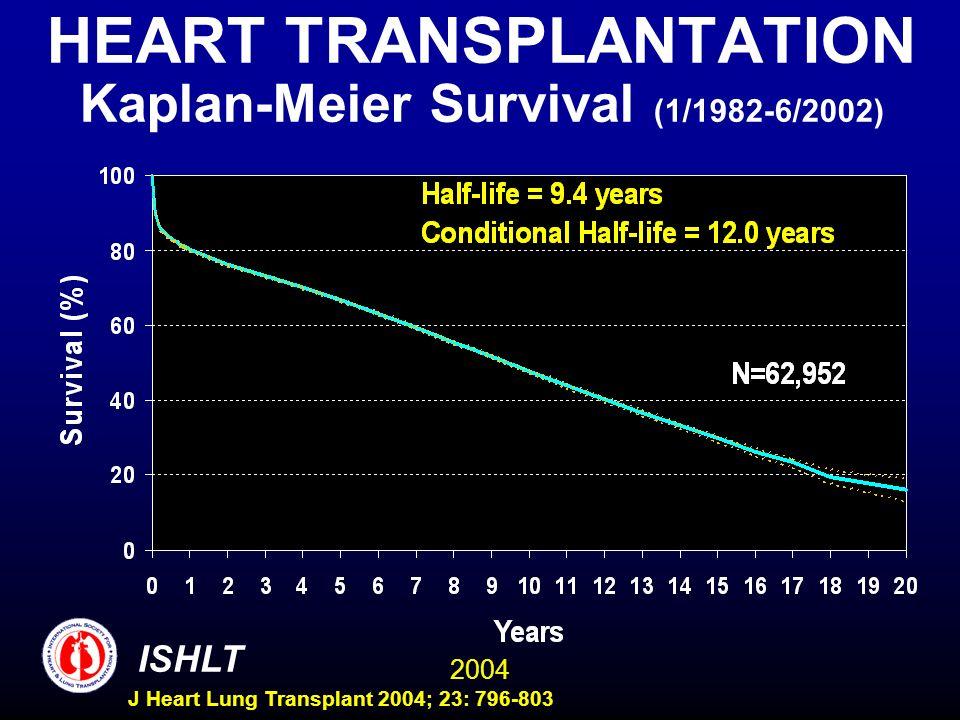 2004 ISHLT J Heart Lung Transplant 2004; 23: 796-803 HEART TRANSPLANTATION Kaplan-Meier Survival (1/1982-6/2002)