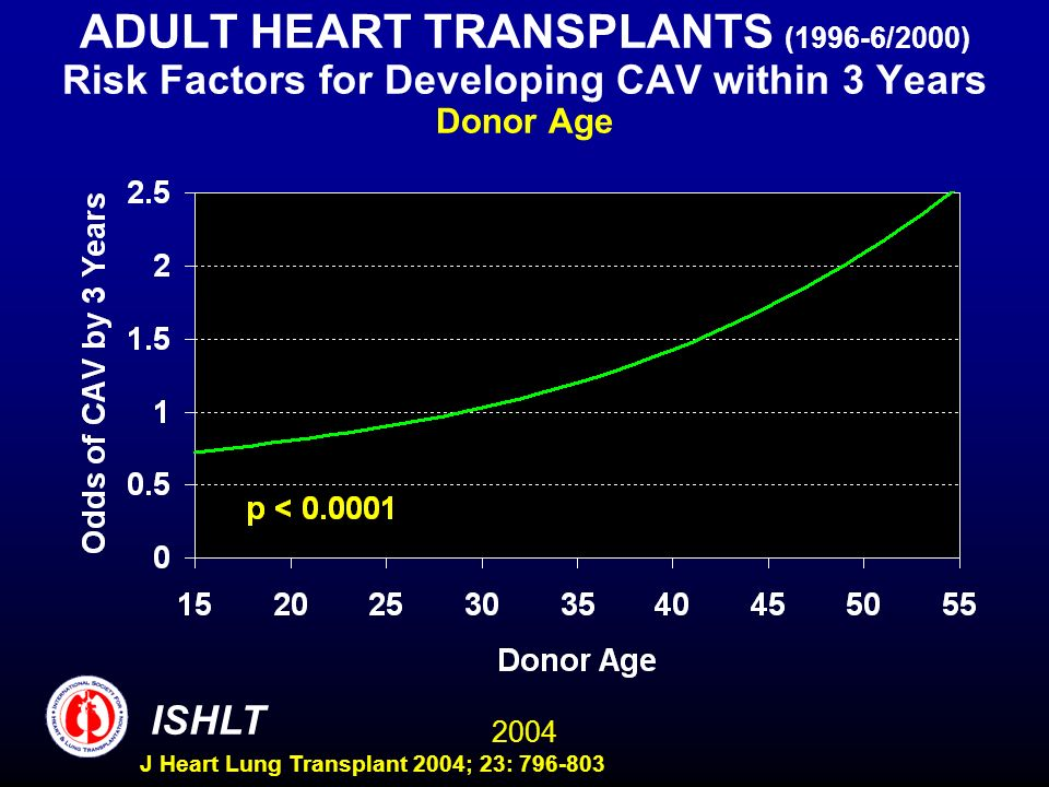 2004 ISHLT J Heart Lung Transplant 2004; 23: 796-803 ADULT HEART TRANSPLANTS (1996-6/2000) Risk Factors for Developing CAV within 3 Years Donor Age