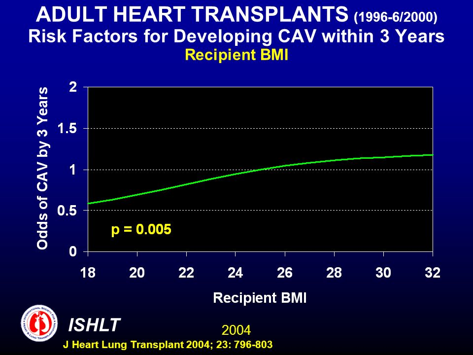 2004 ISHLT J Heart Lung Transplant 2004; 23: 796-803 ADULT HEART TRANSPLANTS (1996-6/2000) Risk Factors for Developing CAV within 3 Years Recipient BM