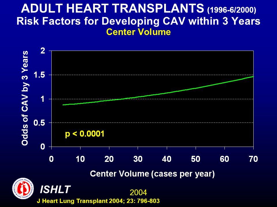 2004 ISHLT J Heart Lung Transplant 2004; 23: 796-803 ADULT HEART TRANSPLANTS (1996-6/2000) Risk Factors for Developing CAV within 3 Years Center Volum