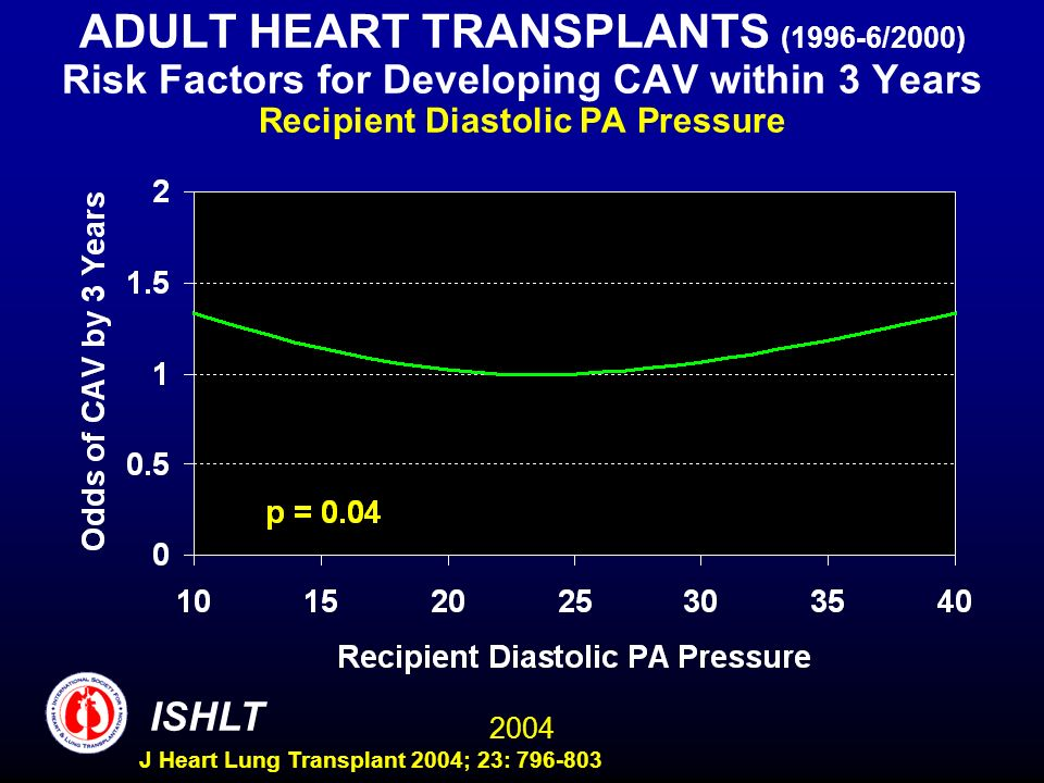 2004 ISHLT J Heart Lung Transplant 2004; 23: 796-803 ADULT HEART TRANSPLANTS (1996-6/2000) Risk Factors for Developing CAV within 3 Years Recipient Di