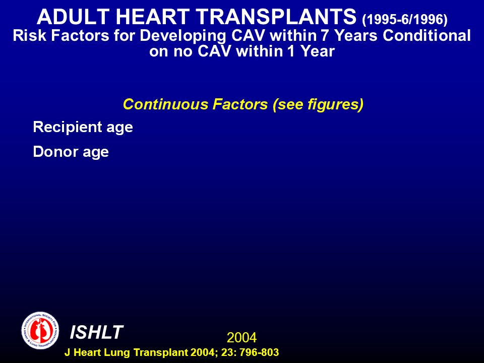 2004 ISHLT J Heart Lung Transplant 2004; 23: 796-803 ADULT HEART TRANSPLANTS (1995-6/1996) Risk Factors for Developing CAV within 7 Years Conditional on no CAV within 1 Year Wald Label Chi-Square DF Pr > ChiSq ischtime 11.5639 2 0.0031 bilirubin 4.9749 2 0.0831 volume 7.7569 2 0.0207 recipage 18.1816 2 0.0001 donage 100.0851 2 <.0001 creatinine 37.8649 2 <.0001 rec_hgt 30.9831 2 <.0001 bmi_don 5.9576 2 0.0509 pcw 13.0777 2 0.0014 Wald Label Chi-Square DF Pr > ChiSq ischtime 11.5639 2 0.0031 bilirubin 4.9749 2 0.0831 volume 7.7569 2 0.0207 recipage 18.1816 2 0.0001 donage 100.0851 2 <.0001 creatinine 37.8649 2 <.0001 rec_hgt 30.9831 2 <.0001 bmi_don 5.9576 2 0.0509 pcw 13.0777 2 0.0014