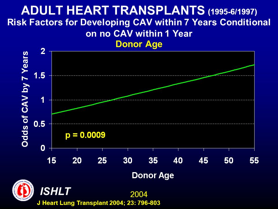 2004 ISHLT J Heart Lung Transplant 2004; 23: 796-803 ADULT HEART TRANSPLANTS (1995-6/1997) Risk Factors for Developing CAV within 7 Years Conditional