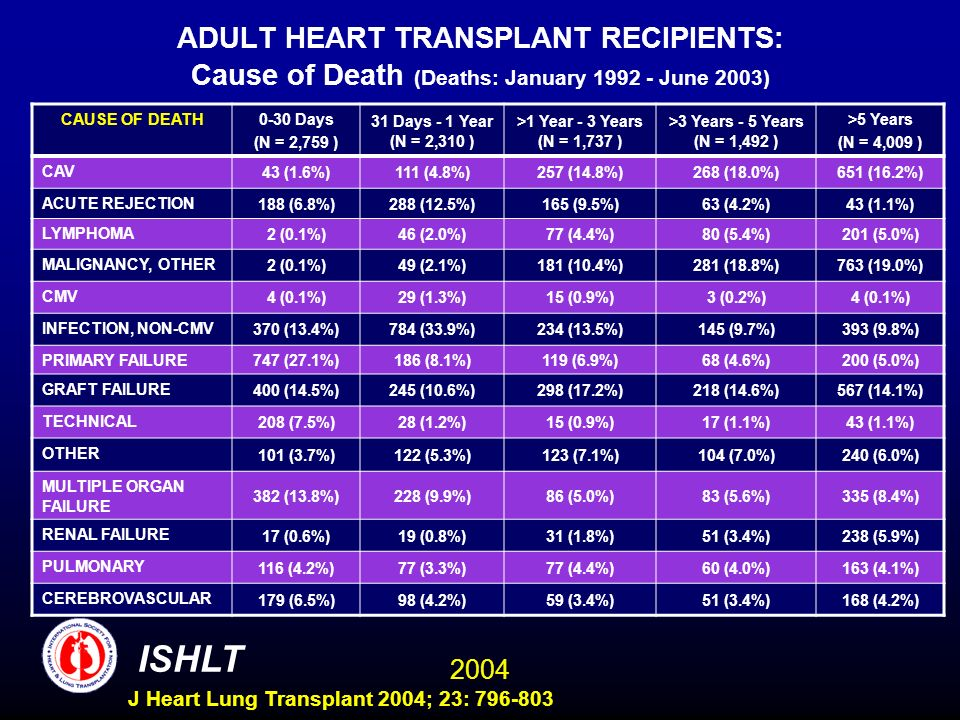 2004 ISHLT J Heart Lung Transplant 2004; 23: 796-803 ADULT HEART TRANSPLANT RECIPIENTS: Cause of Death (Deaths: January 1992 - June 2003) CAUSE OF DEATH0-30 Days (N = 2,759 ) 31 Days - 1 Year (N = 2,310 ) >1 Year - 3 Years (N = 1,737 ) >3 Years - 5 Years (N = 1,492 ) >5 Years (N = 4,009 ) CAV 43 (1.6%)111 (4.8%)257 (14.8%)268 (18.0%)651 (16.2%) ACUTE REJECTION 188 (6.8%)288 (12.5%)165 (9.5%)63 (4.2%)43 (1.1%) LYMPHOMA 2 (0.1%)46 (2.0%)77 (4.4%)80 (5.4%)201 (5.0%) MALIGNANCY, OTHER 2 (0.1%)49 (2.1%)181 (10.4%)281 (18.8%)763 (19.0%) CMV 4 (0.1%)29 (1.3%)15 (0.9%)3 (0.2%)4 (0.1%) INFECTION, NON-CMV 370 (13.4%)784 (33.9%)234 (13.5%)145 (9.7%)393 (9.8%) PRIMARY FAILURE 747 (27.1%)186 (8.1%)119 (6.9%)68 (4.6%)200 (5.0%) GRAFT FAILURE 400 (14.5%)245 (10.6%)298 (17.2%)218 (14.6%)567 (14.1%) TECHNICAL 208 (7.5%)28 (1.2%)15 (0.9%)17 (1.1%)43 (1.1%) OTHER 101 (3.7%)122 (5.3%)123 (7.1%)104 (7.0%)240 (6.0%) MULTIPLE ORGAN FAILURE 382 (13.8%)228 (9.9%)86 (5.0%)83 (5.6%)335 (8.4%) RENAL FAILURE 17 (0.6%)19 (0.8%)31 (1.8%)51 (3.4%)238 (5.9%) PULMONARY 116 (4.2%)77 (3.3%)77 (4.4%)60 (4.0%)163 (4.1%) CEREBROVASCULAR 179 (6.5%)98 (4.2%)59 (3.4%)51 (3.4%)168 (4.2%)