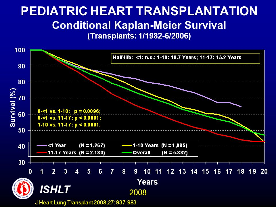 PEDIATRIC HEART TRANSPLANTATION Conditional Kaplan-Meier Survival (Transplants: 1/1982-6/2006) Survival (%) ISHLT 2008 J Heart Lung Transplant 2008;27: 937-983