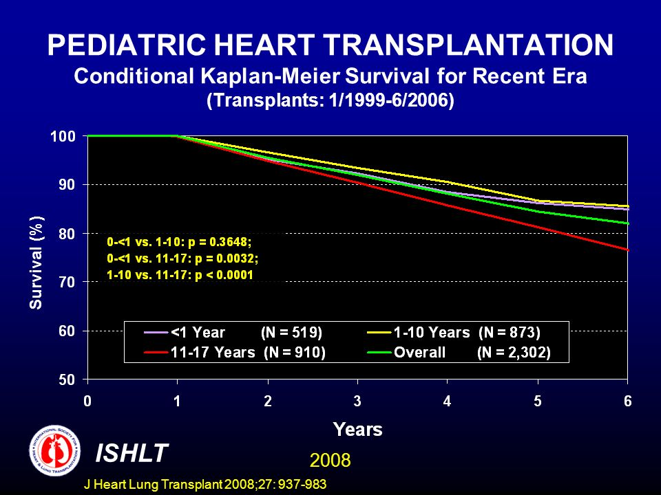 PEDIATRIC HEART TRANSPLANTATION Conditional Kaplan-Meier Survival for Recent Era (Transplants: 1/1999-6/2006) Survival (%) ISHLT 2008 J Heart Lung Transplant 2008;27: 937-983