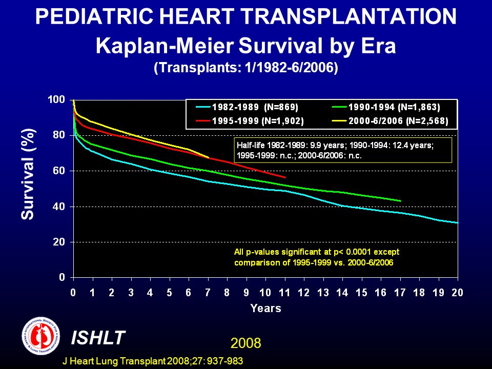 PEDIATRIC HEART TRANSPLANTATION Kaplan-Meier Survival by Era (Transplants: 1/1982-6/2006) Survival (%) ISHLT 2008 J Heart Lung Transplant 2008;27: 937-983