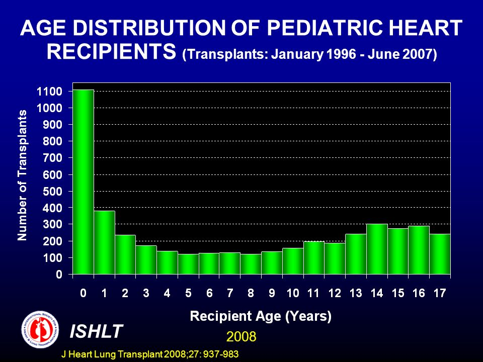 PEDIATRIC HEART TRANSPLANTS: DIAGNOSIS DISTRIBUTION BY LOCATION Transplants between January 2000 and June 2007 ISHLT 2008 J Heart Lung Transplant 2008;27: 937-983