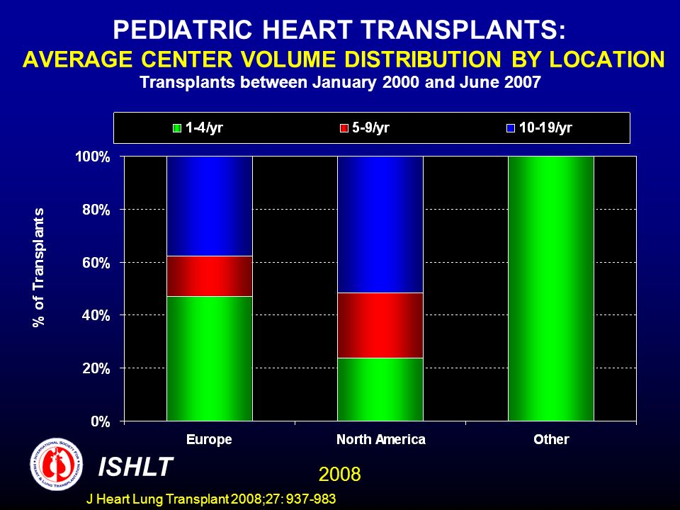 PEDIATRIC HEART TRANSPLANTS: AVERAGE CENTER VOLUME DISTRIBUTION BY LOCATION Transplants between January 2000 and June 2007 ISHLT 2008 J Heart Lung Transplant 2008;27: 937-983