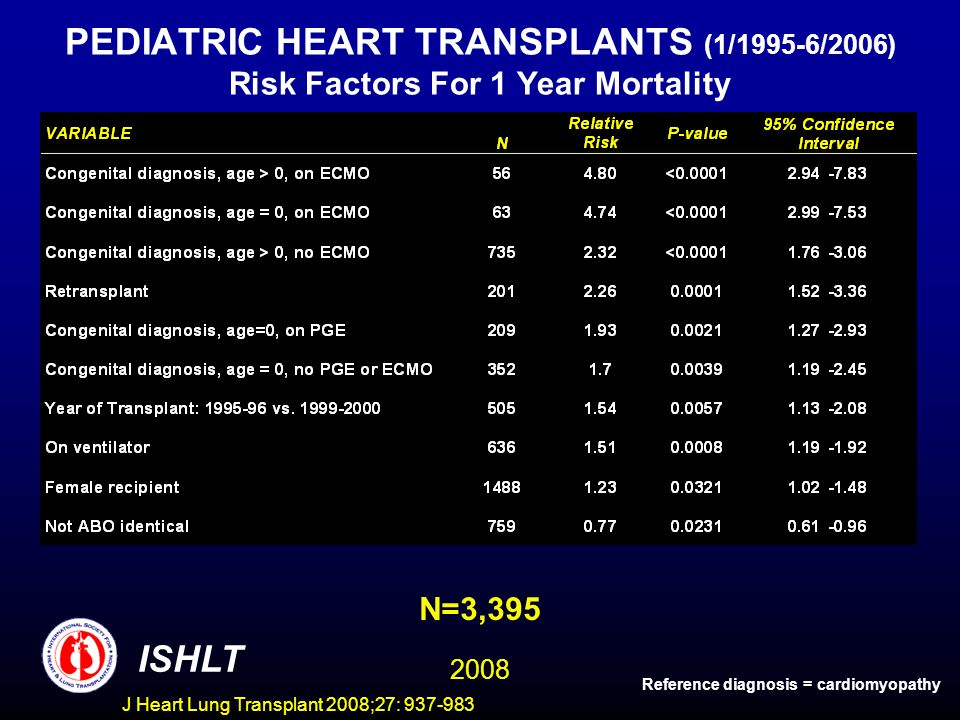 PEDIATRIC HEART TRANSPLANTS (1/1995-6/2006) Risk Factors For 1 Year Mortality N=3,395 ISHLT 2008 Reference diagnosis = cardiomyopathy J Heart Lung Transplant 2008;27: 937-983